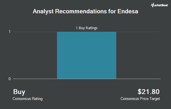 Analyst Recommendations for Endesa (OTCMKTS:ELEZF)