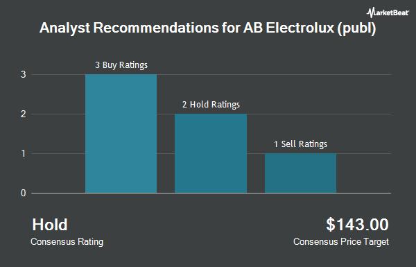 Analyst Recommendations for AB Electrolux (publ) (OTCMKTS:ELUXY)
