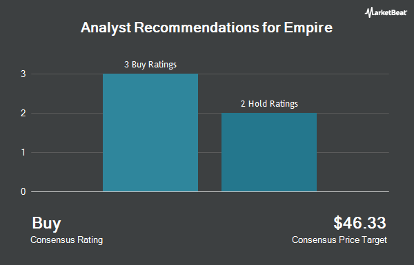 Analyst Recommendations for Empire (OTCMKTS:EMLAF)