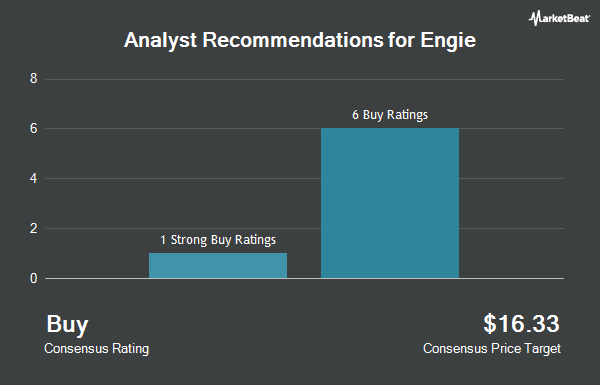 Analyst Recommendations for Engie (OTCMKTS:ENGIY)