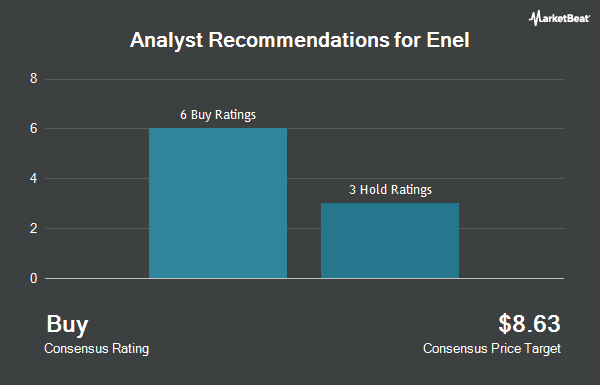 Analyst Recommendations for Enel S.p.A. ADS (OTCMKTS:ENLAY)