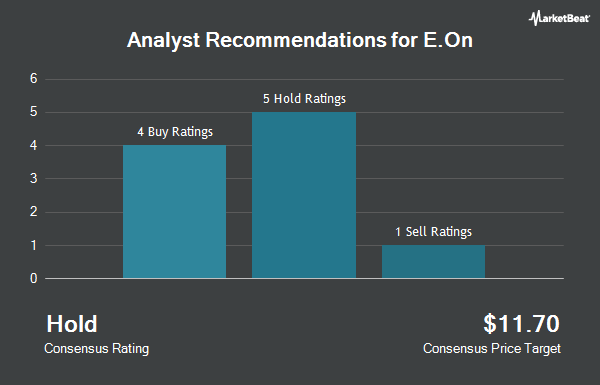 Analyst Recommendations for E.ON SE Sponsored ADR (Germany) (OTCMKTS:EONGY)