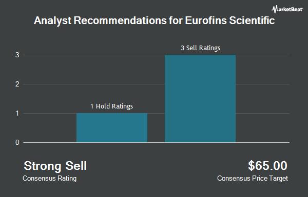 Analyst Recommendations for Eurofins Scientific (OTCMKTS:ERFSF)