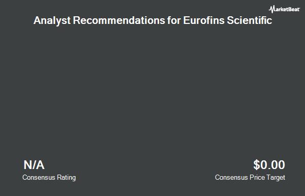 Analyst Recommendations for Eurofins Scientific (OTCMKTS:ERRFY)