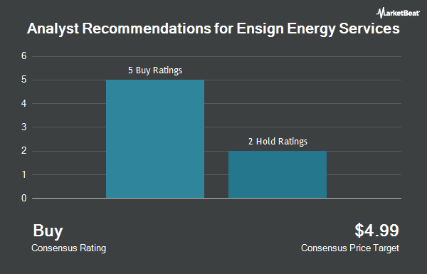 Analyst Recommendations for Ensign Energy Services (OTCMKTS:ESVIF)