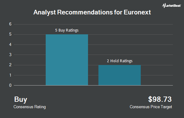 Analyst Recommendations for Euronext (OTCMKTS:EUXTF)