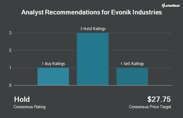 Analyst Recommendations for Evonik Industries (OTCMKTS:EVKIF)