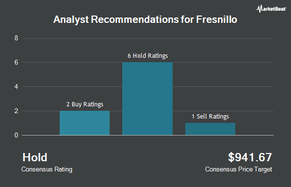 Analyst Recommendations for Fresnillo (OTCMKTS:FNLPF)