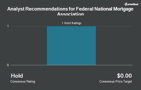 Analyst Recommendations for Federal National Mortgage Association (OTCMKTS:FNMA)