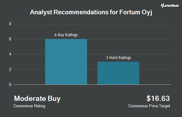 Analyst Recommendations for Fortum Oyj (OTCMKTS:FOJCY)