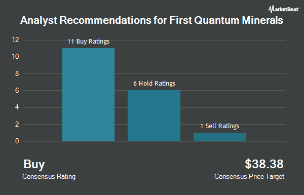 Analyst Recommendations for First Quantum Minerals (OTCMKTS:FQVLF)