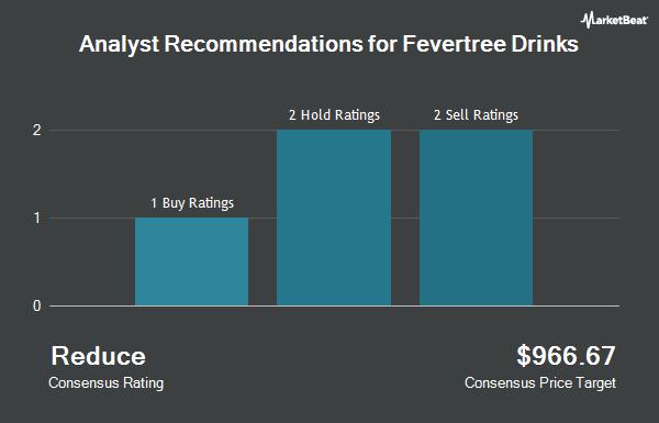 Analyst Recommendations for Fevertree Drinks (OTCMKTS:FQVTF)