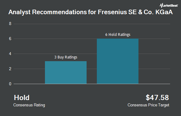Analyst Recommendations for Fresenius SE & Co. KGaA (OTCMKTS:FSNUY)