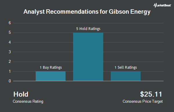 Analyst Recommendations for Gibson Energy (OTCMKTS:GBNXF)