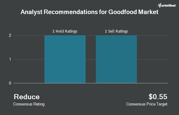 Analyst Recommendations for Goodfood Market (OTCMKTS:GDDFF)