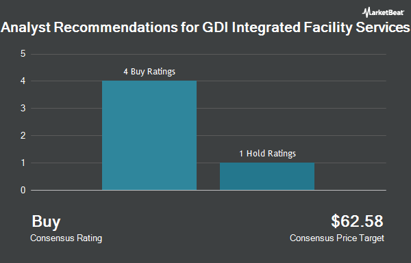 Analyst Recommendations for GDI Integrated Facility Services (OTCMKTS:GDIFF)