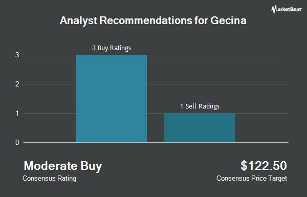 Analyst Recommendations for Gecina (OTCMKTS:GECFF)