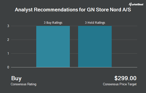 Analyst Recommendations for GN Store Nord A/S (OTCMKTS:GNNDY)
