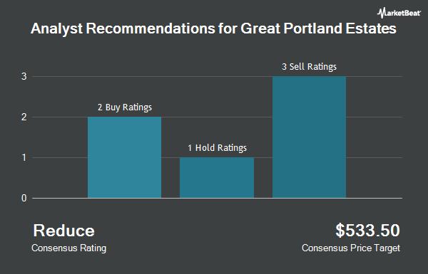 Analyst Recommendations for Great Portland Estates (OTCMKTS:GPEAF)