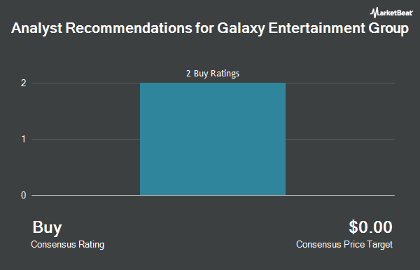 Analyst Recommendations for Galaxy Entertainment Group (OTCMKTS:GXYEF)