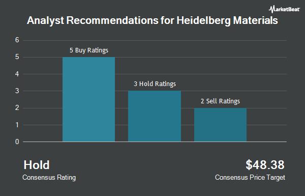 Analyst Recommendations for HEIDELBERGCEMEN/ADR (OTCMKTS:HDELY)