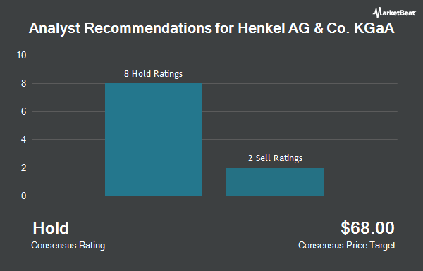 Analyst Recommendations for HENKEL AG & CO/S (OTCMKTS:HENKY)