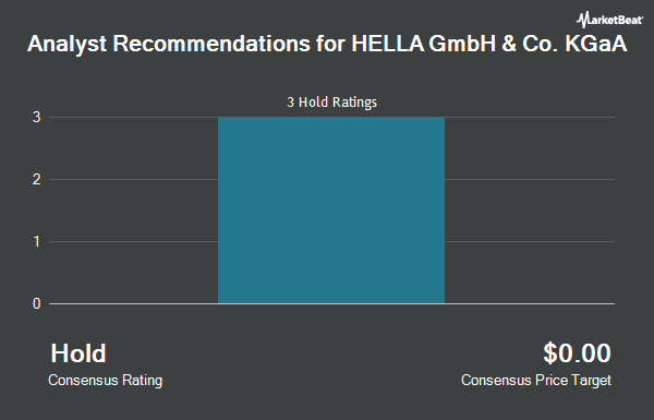 Analyst Recommendations for HELLA GmbH & Co. KGaA (OTCMKTS:HLLGY)
