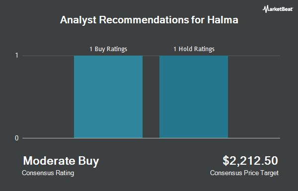 Analyst Recommendations for Halma (OTCMKTS:HLMAF)