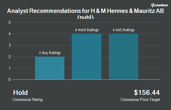 Analyst Recommendations for H & M Hennes & Mauritz AB (publ) (OTCMKTS:HNNMY)