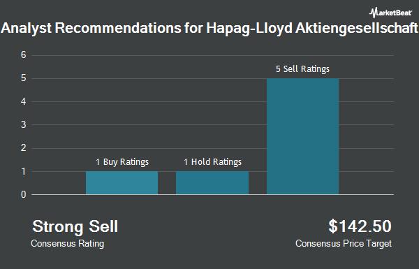 Analyst Recommendations for Hapag-Lloyd Aktiengesellschaft (OTCMKTS:HPGLY)