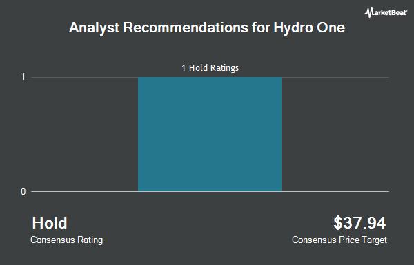 Analyst Recommendations for Hydro One (OTCMKTS:HRNNF)