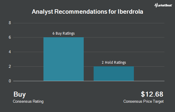 Analyst Recommendations for Iberdrola (OTCMKTS:IBDRY)