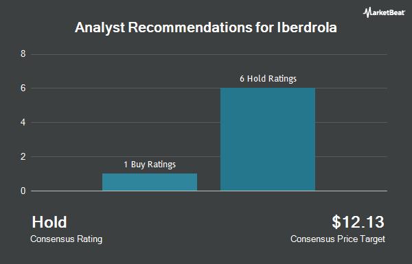 Analyst Recommendations for Iberdrola (OTCMKTS:IBDRY)