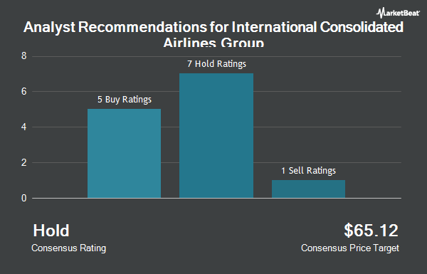 Analyst Recommendations for INTL CONS AIRL/S (OTCMKTS:ICAGY)