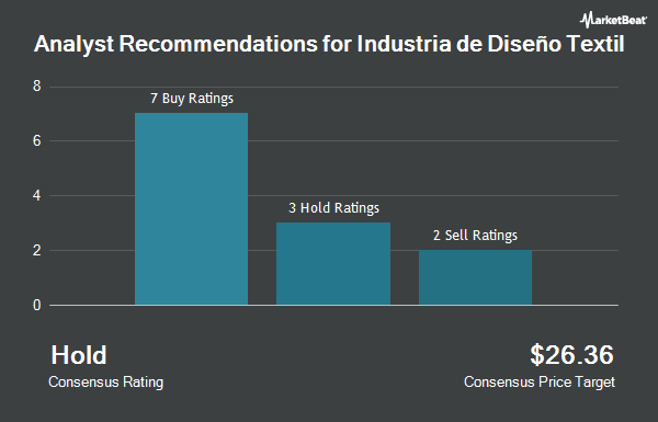 Analyst Recommendations for INDUSTRIA DE DI/ADR (OTCMKTS:IDEXY)