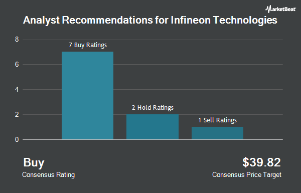 Analyst Recommendations for Infineon Technologies (OTCMKTS:IFNNY)