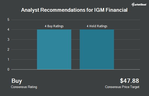 Analyst Recommendations for IGM Financial (OTCMKTS:IGIFF)