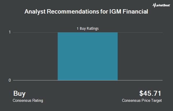 Analyst Recommendations for IGM Financial (OTCMKTS:IGIFF)