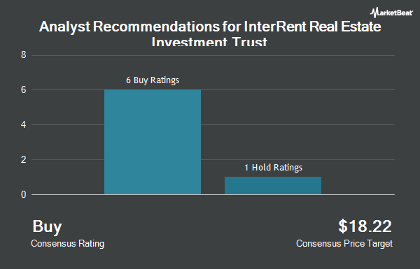 Analyst Recommendations for InterRent Real Estate Investment Trust (OTCMKTS:IIPZF)