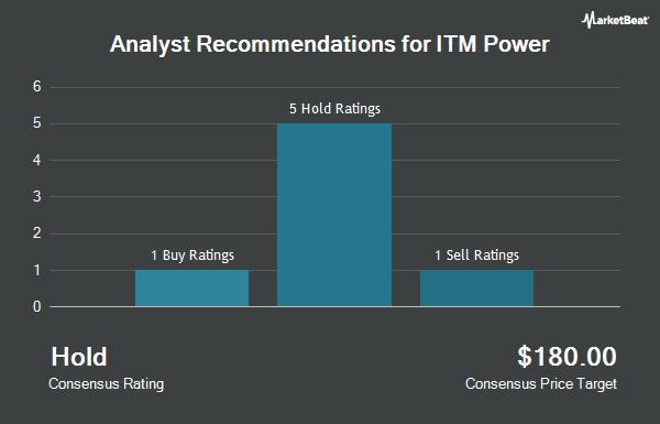 Analyst Recommendations for ITM Power (OTCMKTS:ITMPF)