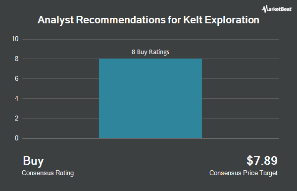 Analyst Recommendations for Kelt Exploration (OTCMKTS:KELTF)