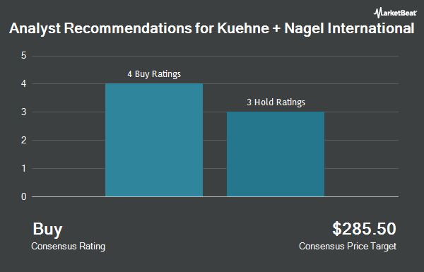 Analyst Recommendations for Kuehne + Nagel International (OTCMKTS:KHNGY)