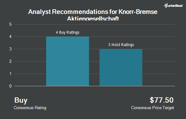 Analyst Recommendations for KNORR-BREMSE AG/ADR (OTCMKTS:KNRRY)