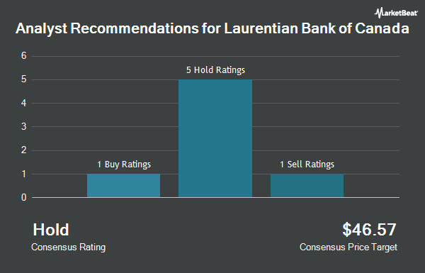 Analyst Recommendations for Laurentian Bank of Canada (OTCMKTS:LRCDF)
