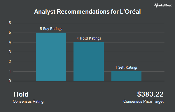 Analyst Recommendations for L OREAL CO/ADR (OTCMKTS:LRLCY)