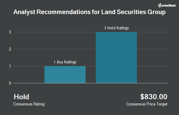 Analyst Recommendations for Land Securities Group (OTCMKTS:LSGOF)