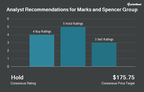 Analyst Recommendations for MARKS & SPENCER/S (OTCMKTS:MAKSY)