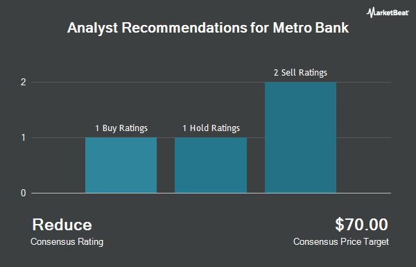 Analyst Recommendations for Metro Bank (OTCMKTS:MBNKF)
