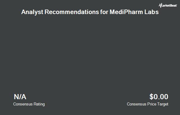 Analyst Recommendations for MediPharm Labs (OTCMKTS:MEDIF)