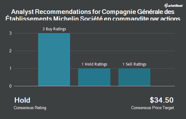 Analyst Recommendations for MICHELIN COMPAG/ADR (OTCMKTS:MGDDY)